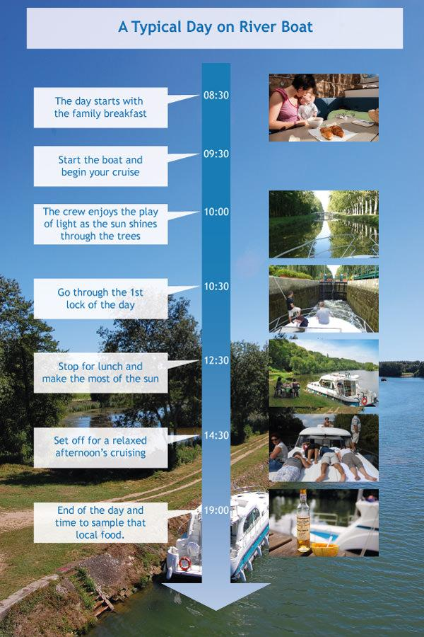 Timeline of A Typical Day of Boating holiday